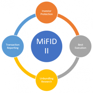 Principles of MiFID II