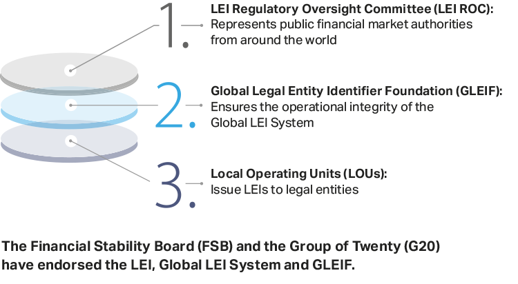 The Global LEI System