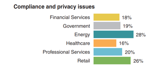 'Privacy and Compliance'